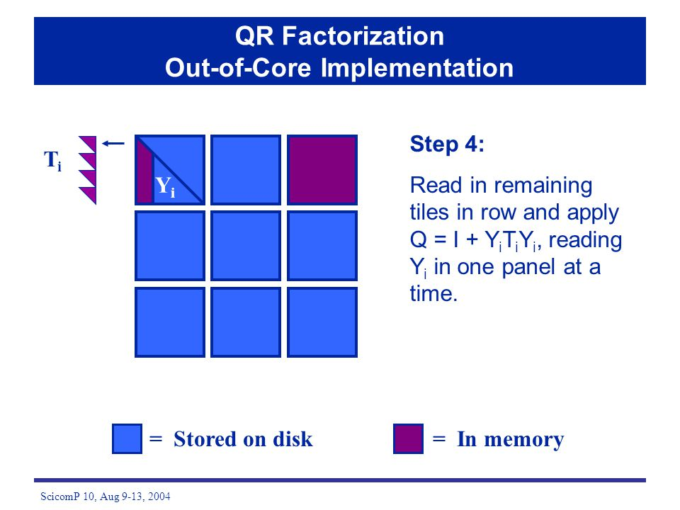 ScicomP 10, Aug 9-13, 2004 = Stored on disk= In memory QR Factorization Out-of-Core Implementation TiTi YiYi Step 4: Read in remaining tiles in row an