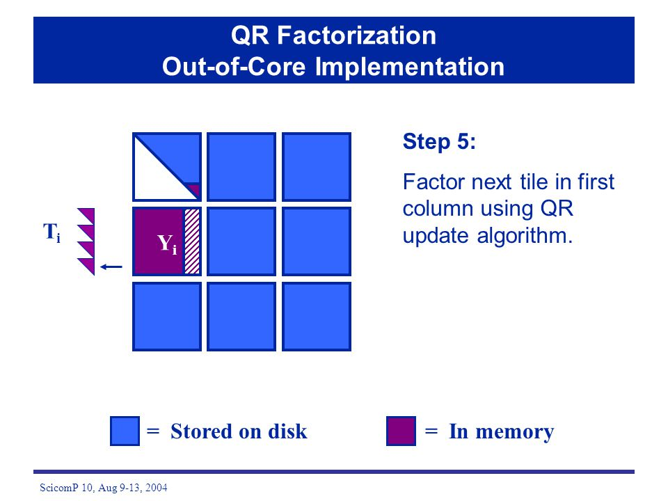 ScicomP 10, Aug 9-13, 2004 Step 5: Factor next tile in first column using QR update algorithm. = Stored on disk= In memory QR Factorization Out-of-Cor