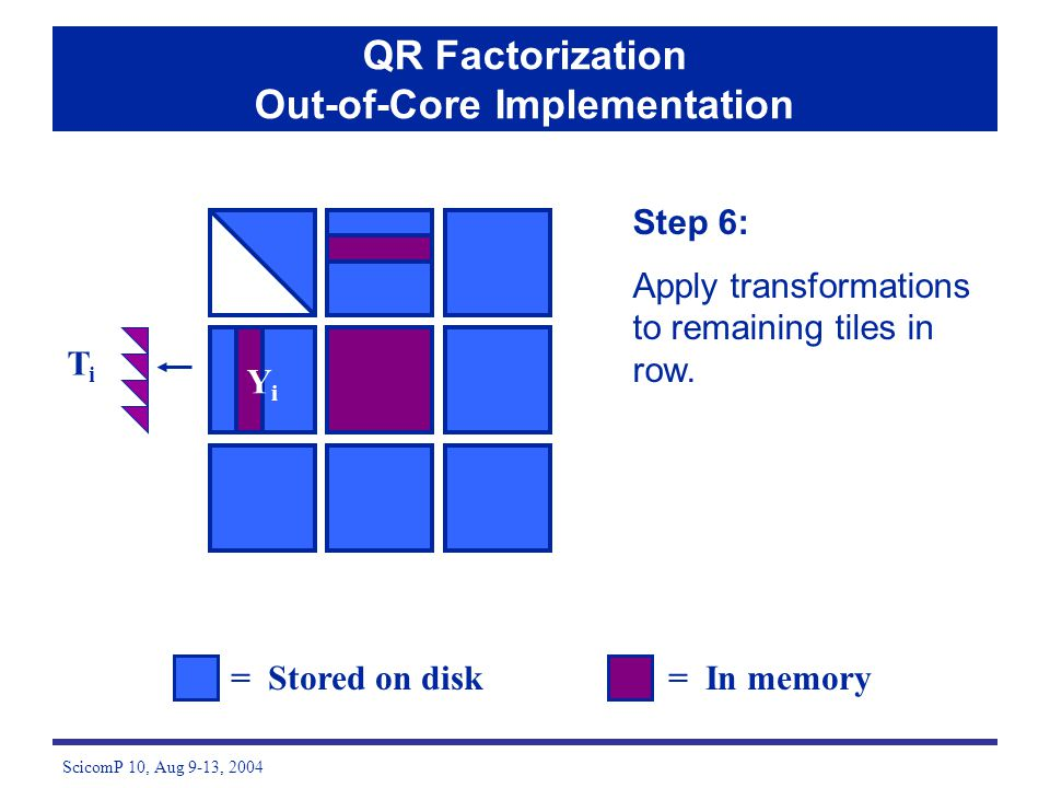 ScicomP 10, Aug 9-13, 2004 Step 6: Apply transformations to remaining tiles in row. = Stored on disk= In memory QR Factorization Out-of-Core Implement