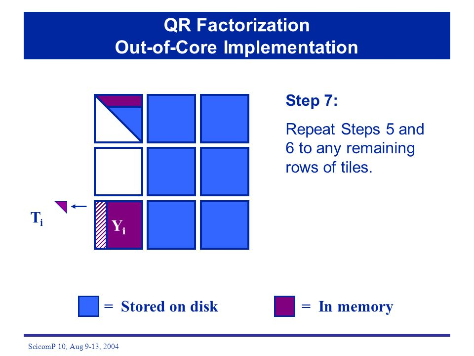 ScicomP 10, Aug 9-13, 2004 Step 7: Repeat Steps 5 and 6 to any remaining rows of tiles. = Stored on disk= In memory QR Factorization Out-of-Core Imple