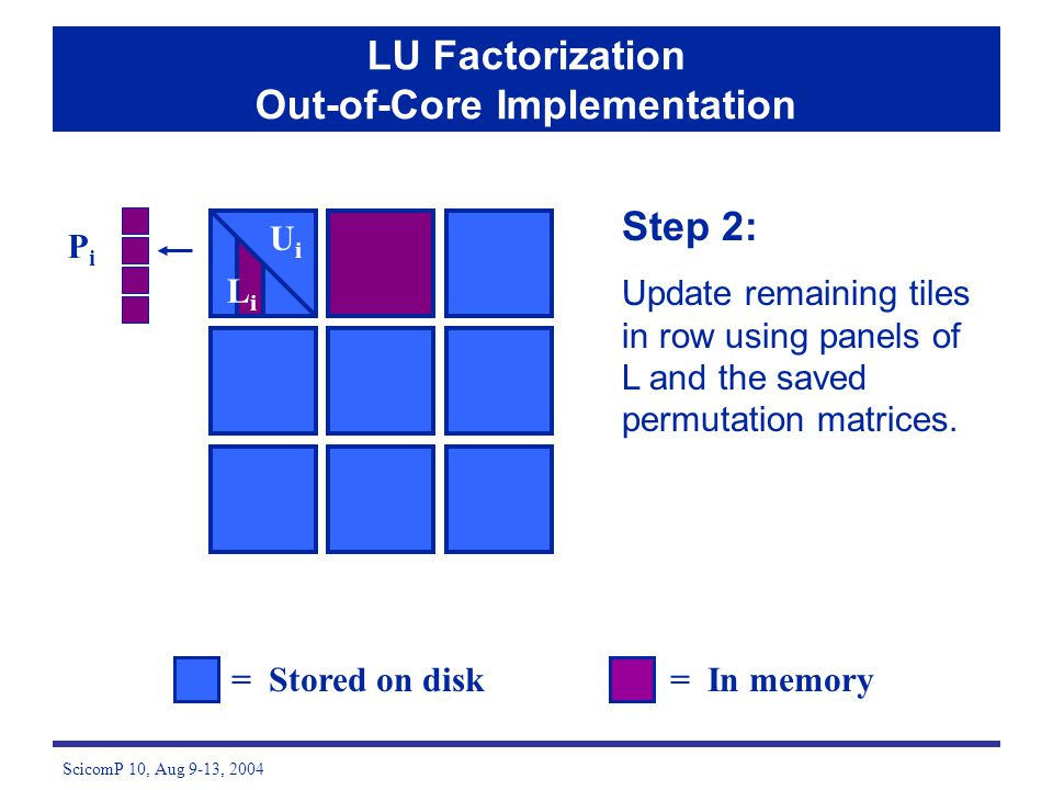 ScicomP 10, Aug 9-13, 2004 Step 2: Update remaining tiles in row using panels of L and the saved permutation matrices. = Stored on disk= In memory LU