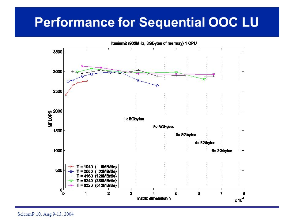 ScicomP 10, Aug 9-13, 2004 Performance for Sequential OOC LU