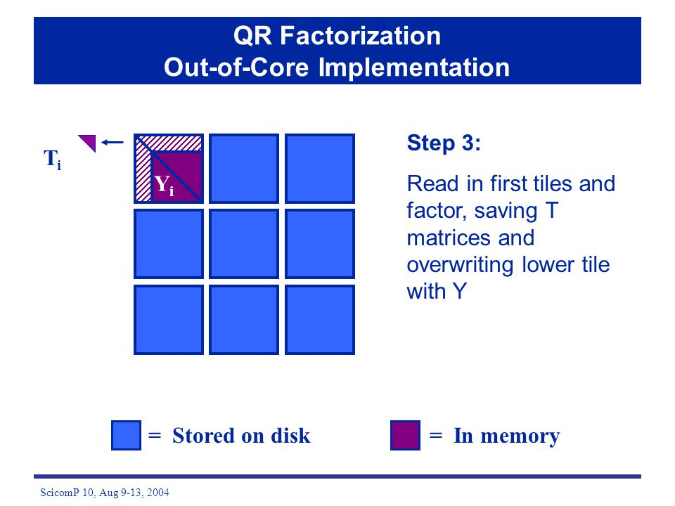 ScicomP 10, Aug 9-13, 2004 Step 3: Read in first tiles and factor, saving T matrices and overwriting lower tile with Y = Stored on disk= In memory QR