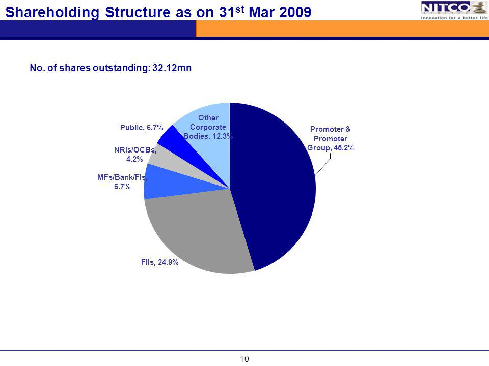 10 Shareholding Structure as on 31 st Mar 2009 No. of shares outstanding: 32.12mn Public, 6.7% Other Corporate Bodies, 12.3% NRIs/OCBs, 4.2% MFs/Bank/