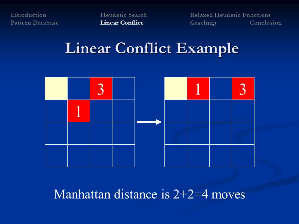 133 1 Manhattan distance is 2+2=4 moves IntroductionHeuristic SearchRelaxed Heuristic Functions Pattern Database Linear Conflict Gaschnig Conclusion L