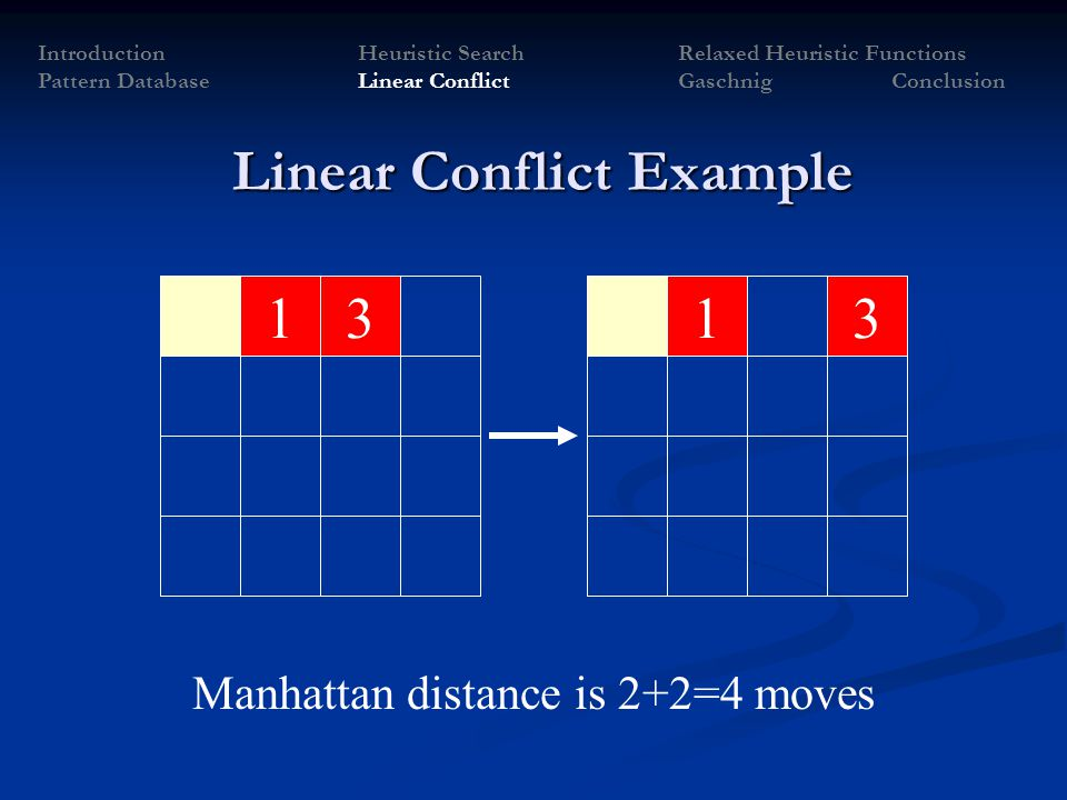 1331 Manhattan distance is 2+2=4 moves IntroductionHeuristic SearchRelaxed Heuristic Functions Pattern Database Linear Conflict Gaschnig Conclusion Li