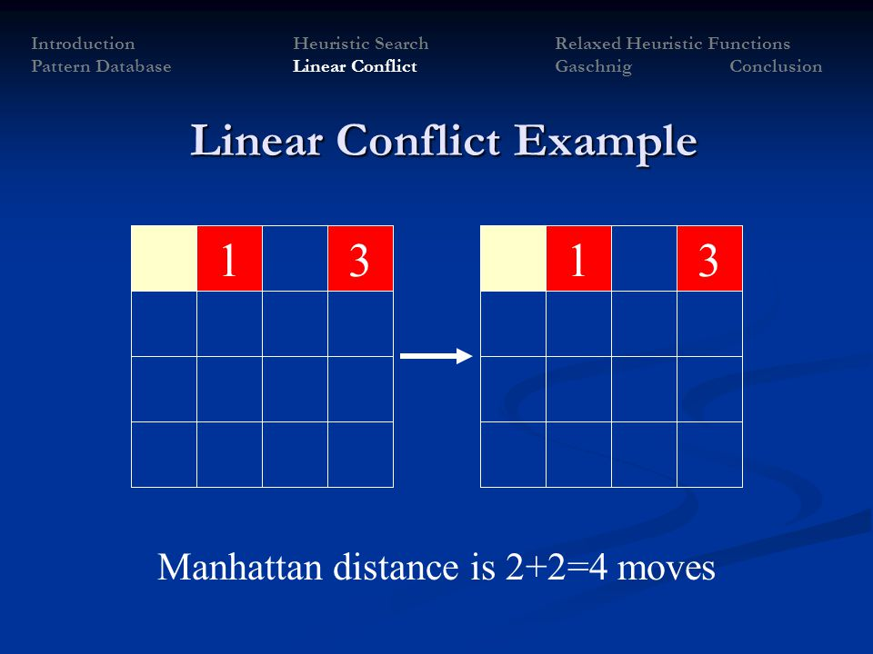 1331 IntroductionHeuristic SearchRelaxed Heuristic Functions Pattern Database Linear Conflict Gaschnig Conclusion Manhattan distance is 2+2=4 moves Li