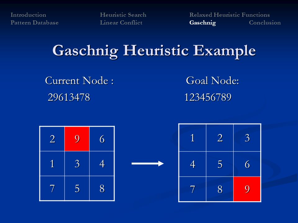 Current Node : Goal Node: Current Node : Goal Node: 29613478 123456789 29613478 123456789 296 134 758 Gaschnig Heuristic Example 123456 789 Introducti
