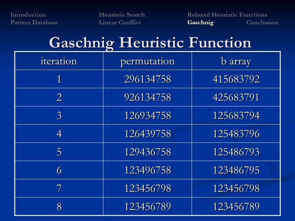 Gaschnig Heuristic Function iterationpermutation b array 1296134758415683792 2926134758425683791 3126934758125683794 4126439758125483796 5129436758125