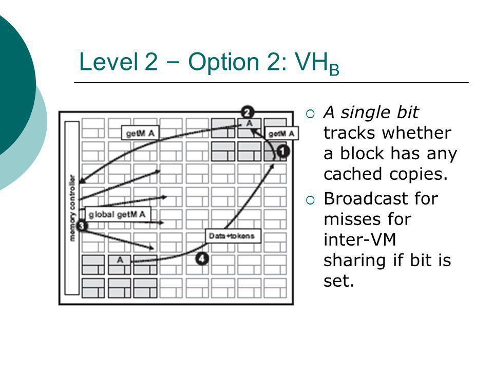Level 2 – Option 2: VH B A single bit tracks whether a block has any cached copies.