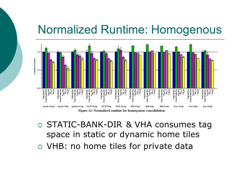 Normalized Runtime: Homogenous STATIC-BANK-DIR & VHA consumes tag space in static or dynamic home tiles VHB: no home tiles for private data