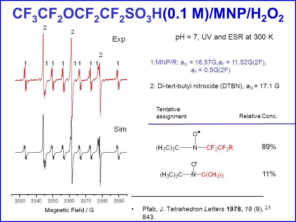 23 CF 3 CF 2 OCF 2 CF 2 SO 3 H(0.1 M)/MNP/H 2 O 2 1:MNP/R: a N = 16.57G,a F = 11.52G(2F), a F = 0.5G(2F) 2: Di-tert-butyl nitroxide (DTBN), a N = 17.1 G Relative Conc.