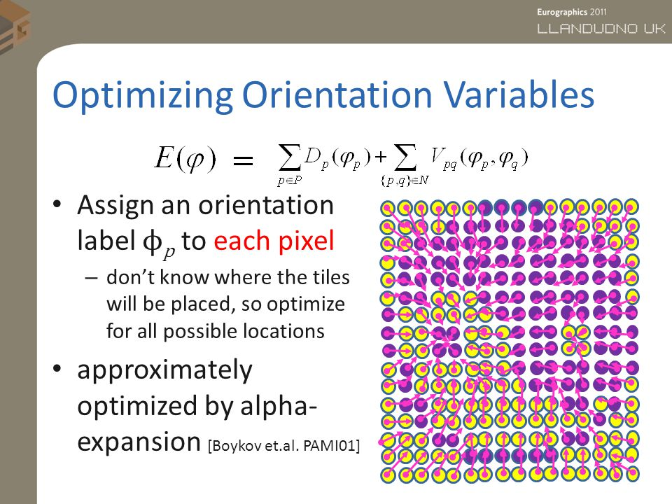 Optimizing Orientation Variables Assign an orientation label ϕ p to each pixel – dont know where the tiles will be placed, so optimize for all possible locations approximately optimized by alpha- expansion [Boykov et.al.