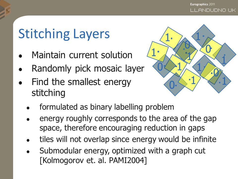 Maintain current solution Randomly pick mosaic layer Find the smallest energy stitching 1 1 0 0 1 1 0 1 0 1 1 0 1 1 formulated as binary labelling problem energy roughly corresponds to the area of the gap space, therefore encouraging reduction in gaps tiles will not overlap since energy would be infinite Submodular energy, optimized with a graph cut [Kolmogorov et.
