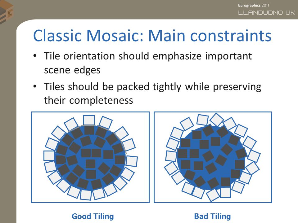 Classic Mosaic: Main constraints Tile orientation should emphasize important scene edges Tiles should be packed tightly while preserving their completeness Bad TilingGood Tiling