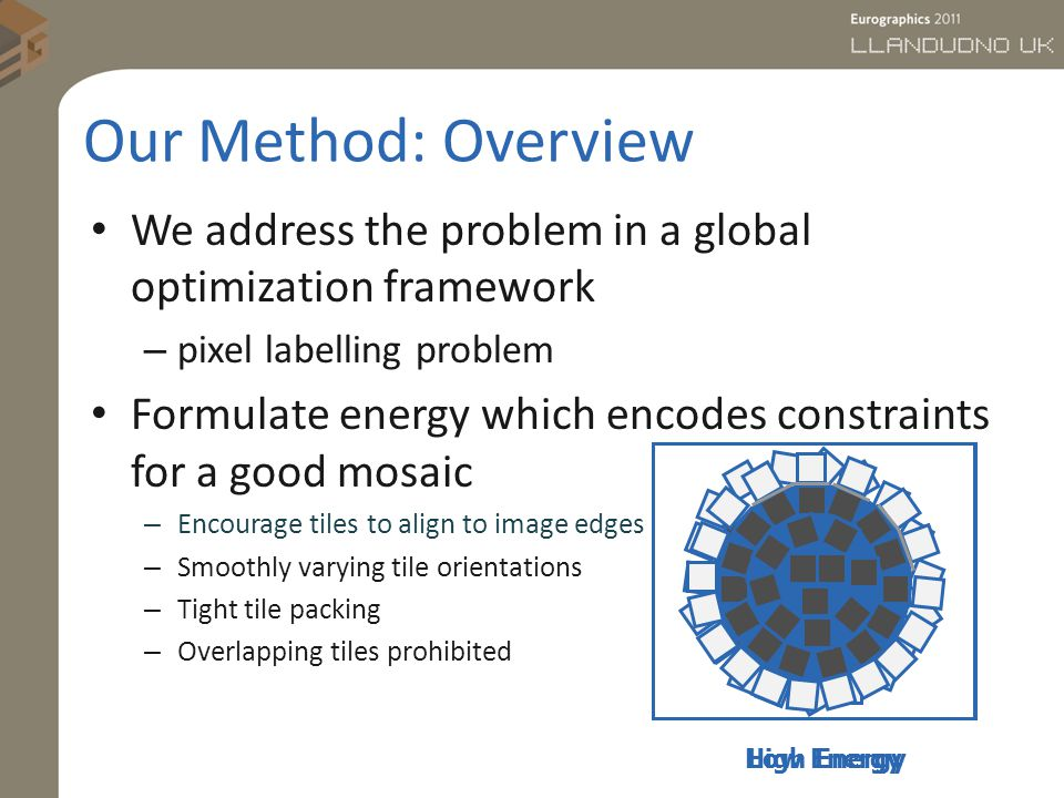 Our Method: Overview We address the problem in a global optimization framework – pixel labelling problem Formulate energy which encodes constraints for a good mosaic – Encourage tiles to align to image edges – Smoothly varying tile orientations – Tight tile packing – Overlapping tiles prohibited High EnergyLow Energy