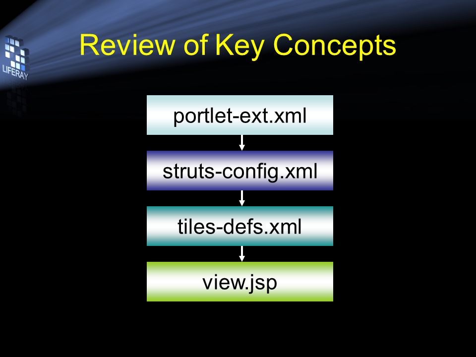 Review of Key Concepts portlet-ext.xml struts-config.xml tiles-defs.xml view.jsp