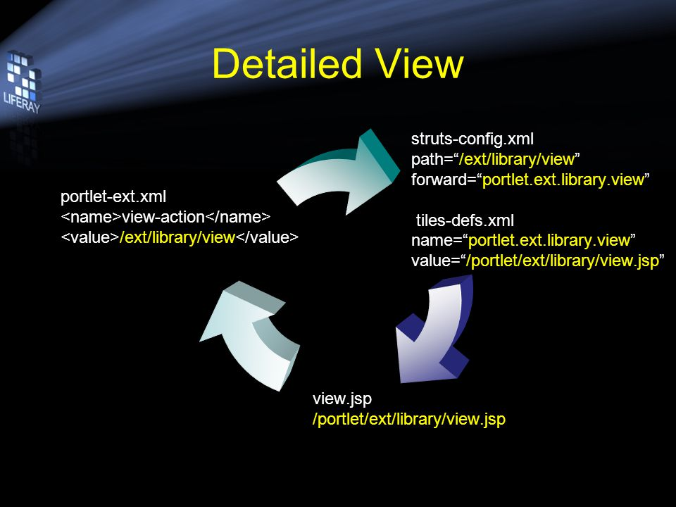 Detailed View struts-config.xml path=/ext/library/view forward=portlet.ext.library.view tiles-defs.xml name=portlet.ext.library.view value=/portlet/ext/library/view.jsp view.jsp /portlet/ext/library/view.jsp portlet-ext.xml view-action /ext/library/view