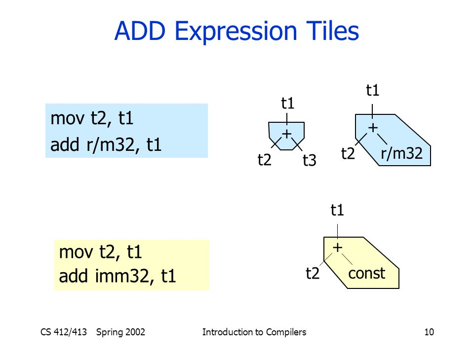 CS 412/413 Spring 2002 Introduction to Compilers10 ADD Expression Tiles mov t2, t1 add r/m32, t1 + t2 t1 t3 + t2 r/m32 t1 + t2 const t1 mov t2, t1 add imm32, t1