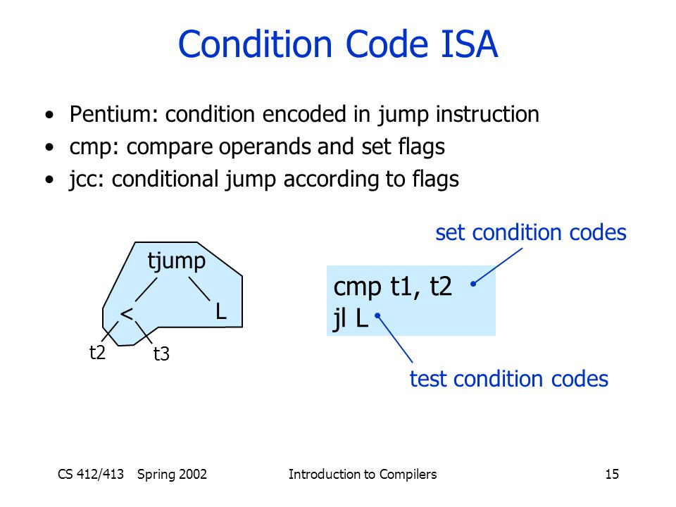 CS 412/413 Spring 2002 Introduction to Compilers15 Condition Code ISA Pentium: condition encoded in jump instruction cmp: compare operands and set flags jcc: conditional jump according to flags cmp t1, t2 jl L set condition codes test condition codes tjump L < t2 t3