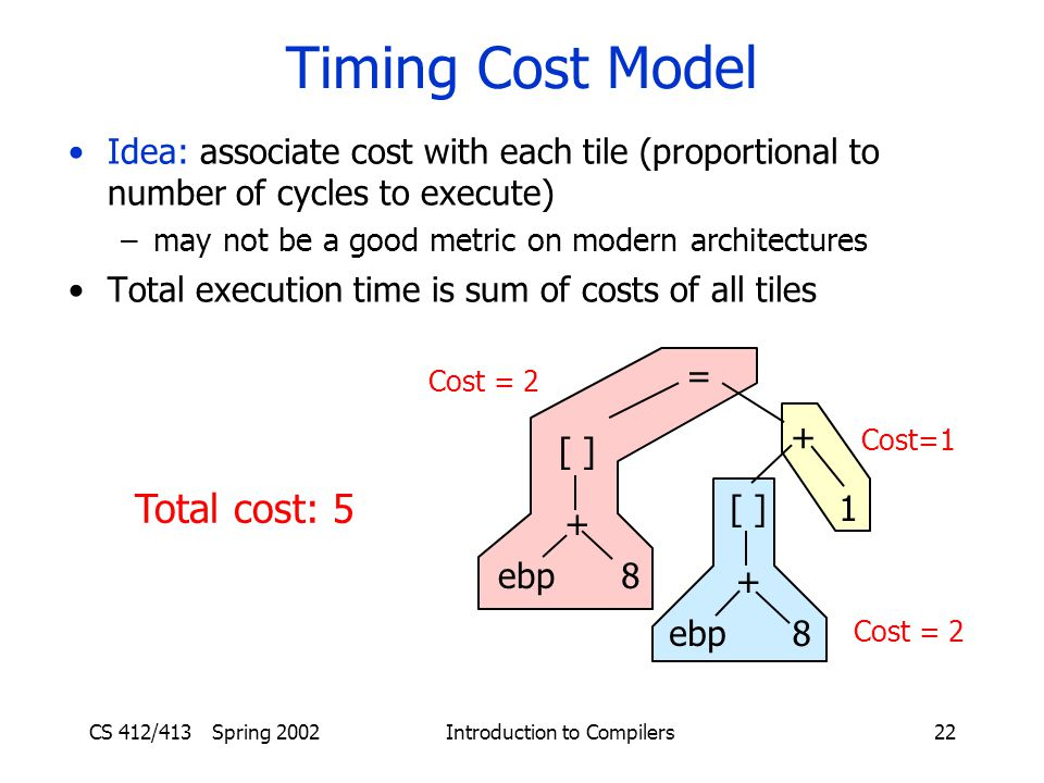 CS 412/413 Spring 2002 Introduction to Compilers22 Timing Cost Model Idea: associate cost with each tile (proportional to number of cycles to execute) –may not be a good metric on modern architectures Total execution time is sum of costs of all tiles Total cost: 5 = [ ] ebp + 8 + [ ] ebp + 8 1 Cost=1 Cost = 2