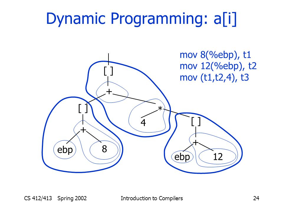 CS 412/413 Spring 2002 Introduction to Compilers24 Dynamic Programming: a[i] [ ] + * + ebp 8 4 [ ] + ebp12 mov 8(%ebp), t1 mov 12(%ebp), t2 mov (t1,t2,4), t3