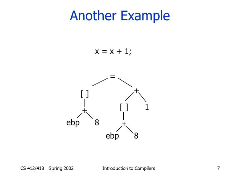 CS 412/413 Spring 2002 Introduction to Compilers7 Another Example x = x + 1; = [ ] ebp + 8 + [ ] ebp + 8 1