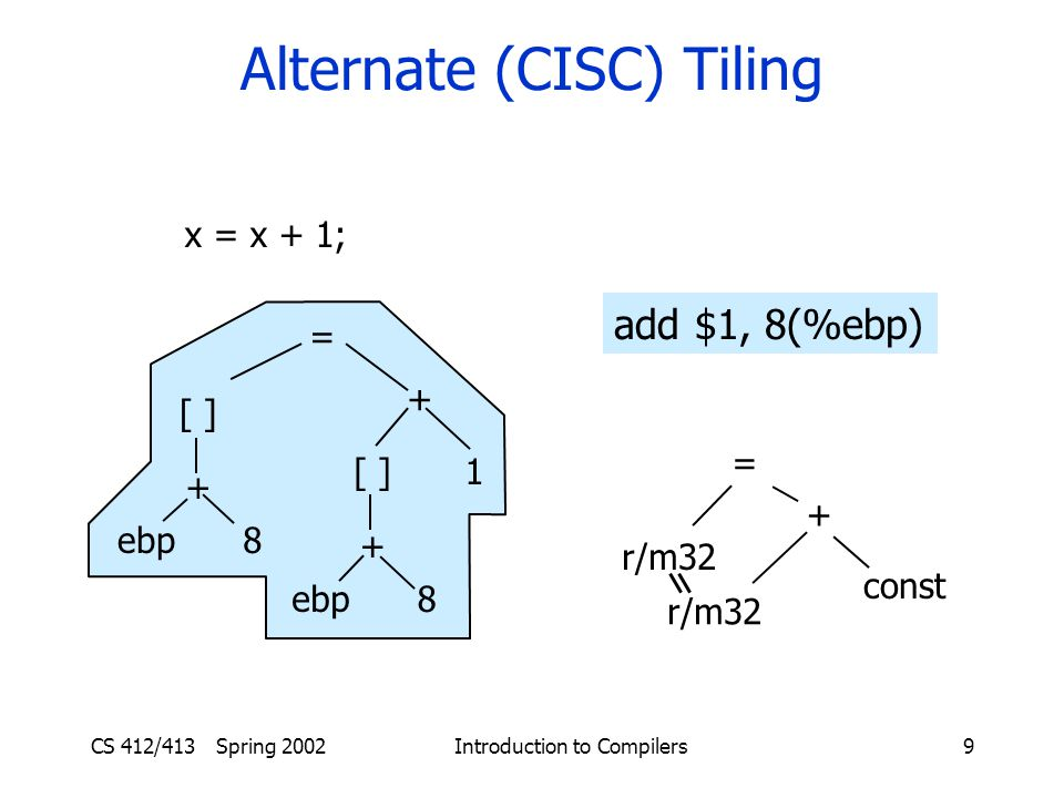 CS 412/413 Spring 2002 Introduction to Compilers9 Alternate (CISC) Tiling add $1, 8(%ebp) x = x + 1; = + const r/m32 = [ ] ebp + 8 + [ ] ebp + 8 1