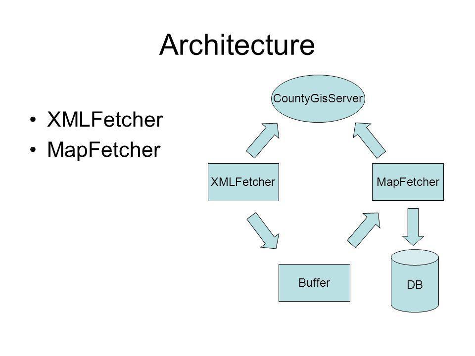 Architecture XMLFetcher MapFetcher XMLFetcher CountyGisServer Buffer MapFetcher DB