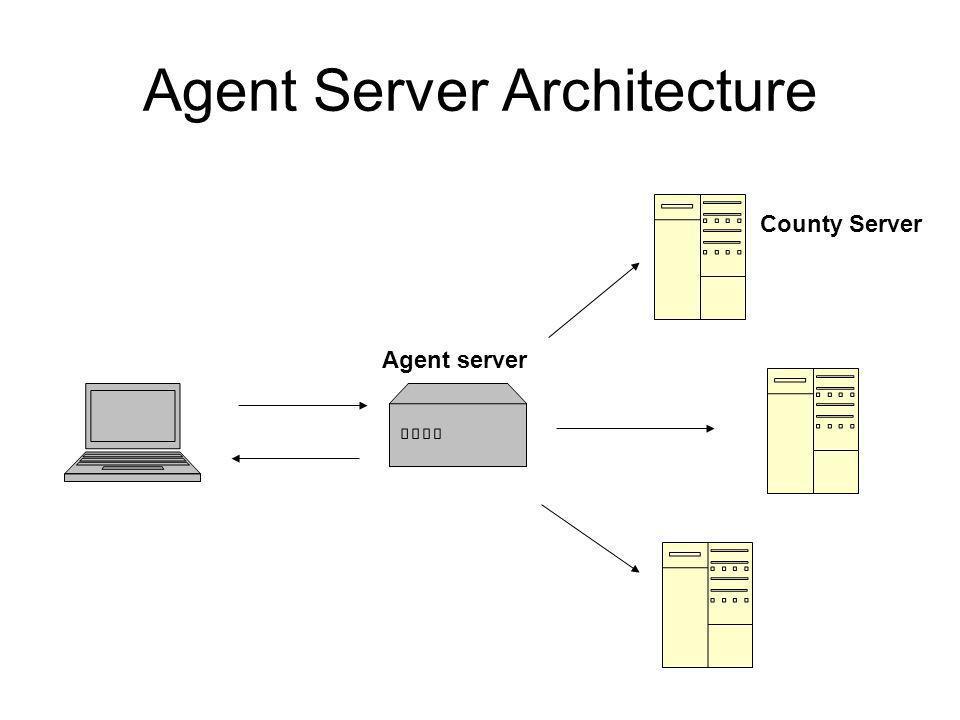 Agent Server Architecture County Server Agent server