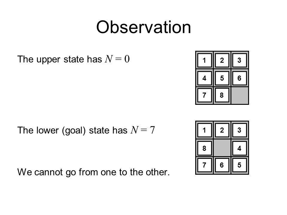 Observation The upper state has N = 0 The lower (goal) state has N = 7 We cannot go from one to the other. 123 8 6 4 75 123 456 7 8
