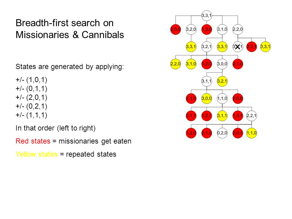 Breadth-first search on Missionaries & Cannibals States are generated by applying: +/- (1,0,1) +/- (0,1,1) +/- (2,0,1) +/- (0,2,1) +/- (1,1,1) In that