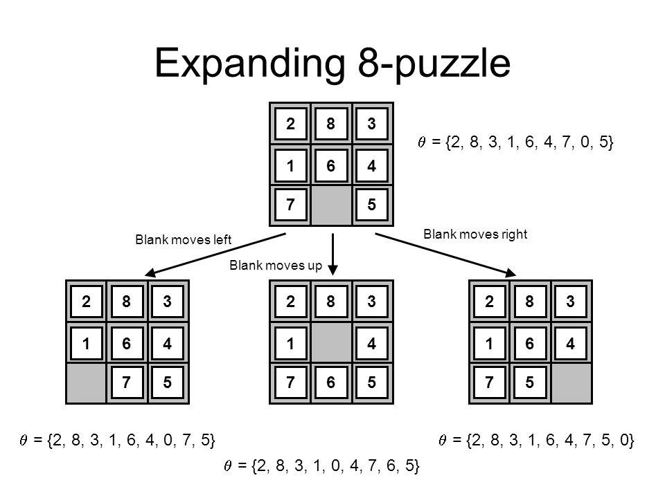 Expanding 8-puzzle 283 164 75 283 164 7 5 283 1 6 4 75 283 164 7 5 Blank moves left Blank moves right Blank moves up = {2, 8, 3, 1, 6, 4, 7, 0, 5} = {