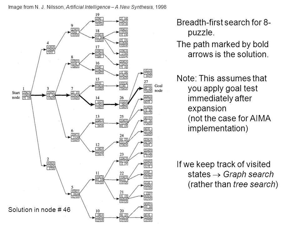Image from N. J. Nilsson, Artificial Intelligence – A New Synthesis, 1998 Breadth-first search for 8- puzzle. The path marked by bold arrows is the so