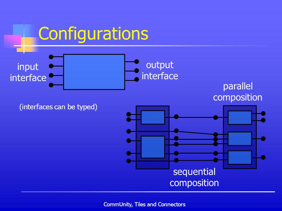 CommUnity, Tiles and Connectors parallel composition Configurations input interface output interface sequential composition (interfaces can be typed)