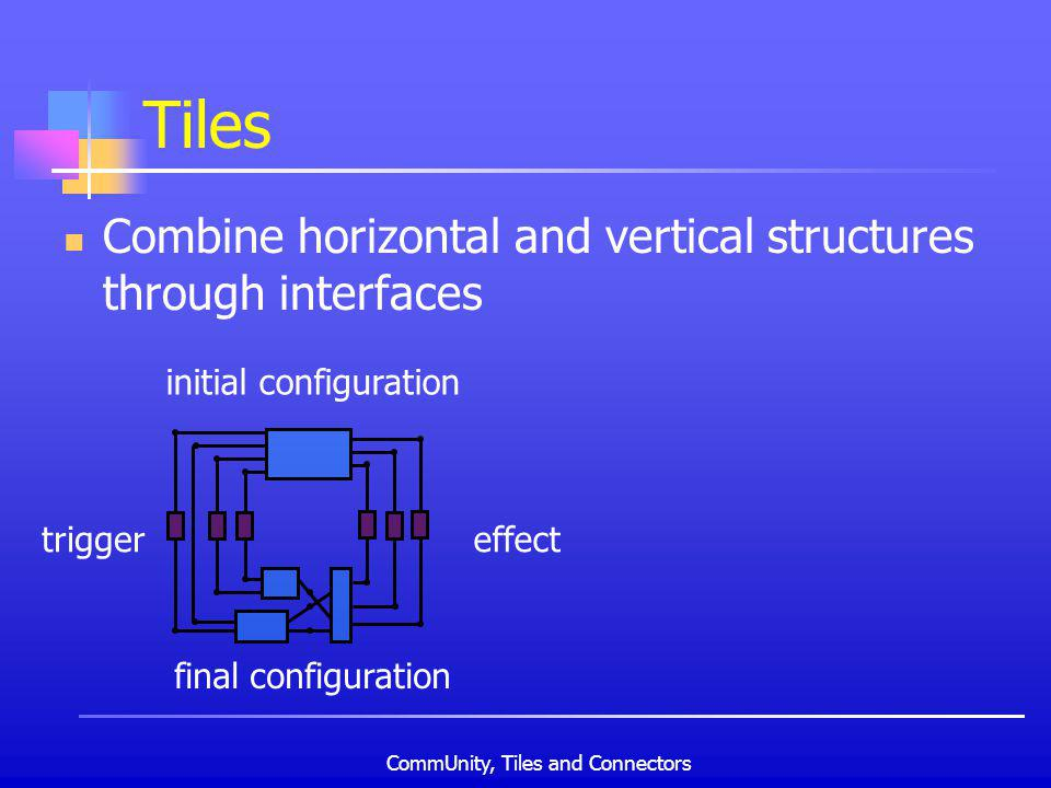 CommUnity, Tiles and Connectors Tiles Combine horizontal and vertical structures through interfaces initial configuration final configuration trigger effect