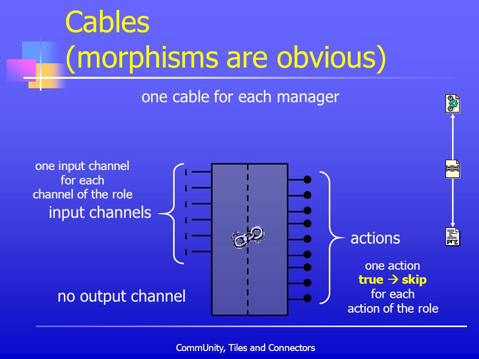 CommUnity, Tiles and Connectors Cables (morphisms are obvious) one cable for each manager i i i i i i no output channel input channels one input channel for each channel of the role actions one action true skip for each action of the role