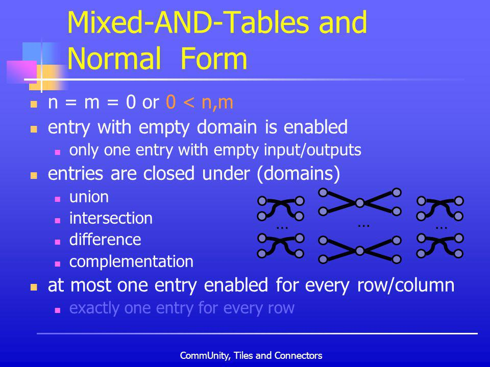 CommUnity, Tiles and Connectors n = m = 0 or 0 < n,m entry with empty domain is enabled only one entry with empty input/outputs entries are closed under (domains) union intersection difference complementation at most one entry enabled for every row/column exactly one entry for every row Mixed-AND-Tables and Normal Form … ……