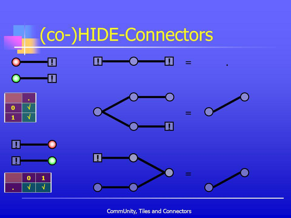 CommUnity, Tiles and Connectors (co-)HIDE-Connectors ! ! 1 0.. 10 ! ! = ! = !! = !!.