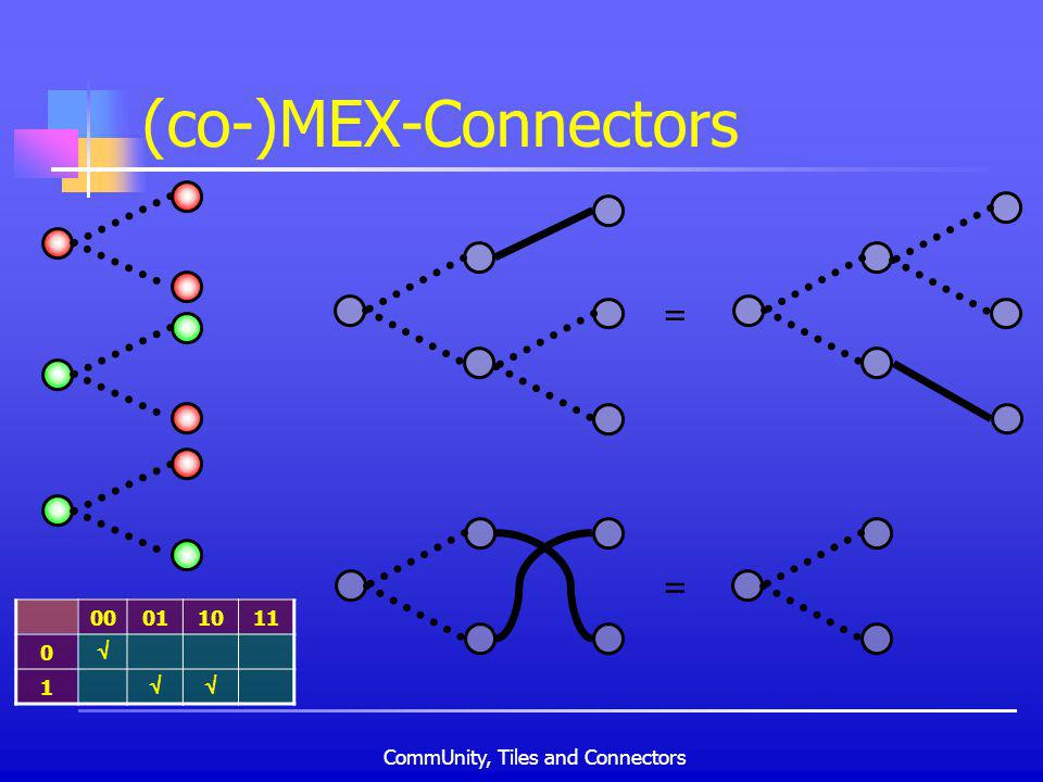 CommUnity, Tiles and Connectors (co-)MEX-Connectors 00011011 0 1 = =