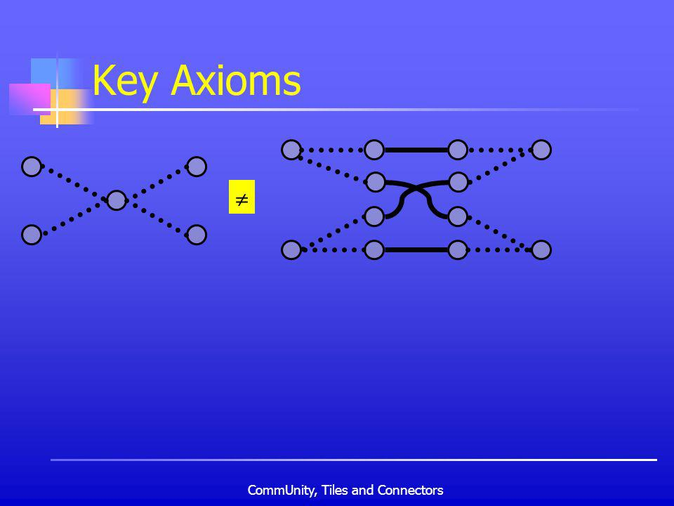 CommUnity, Tiles and Connectors Key Axioms