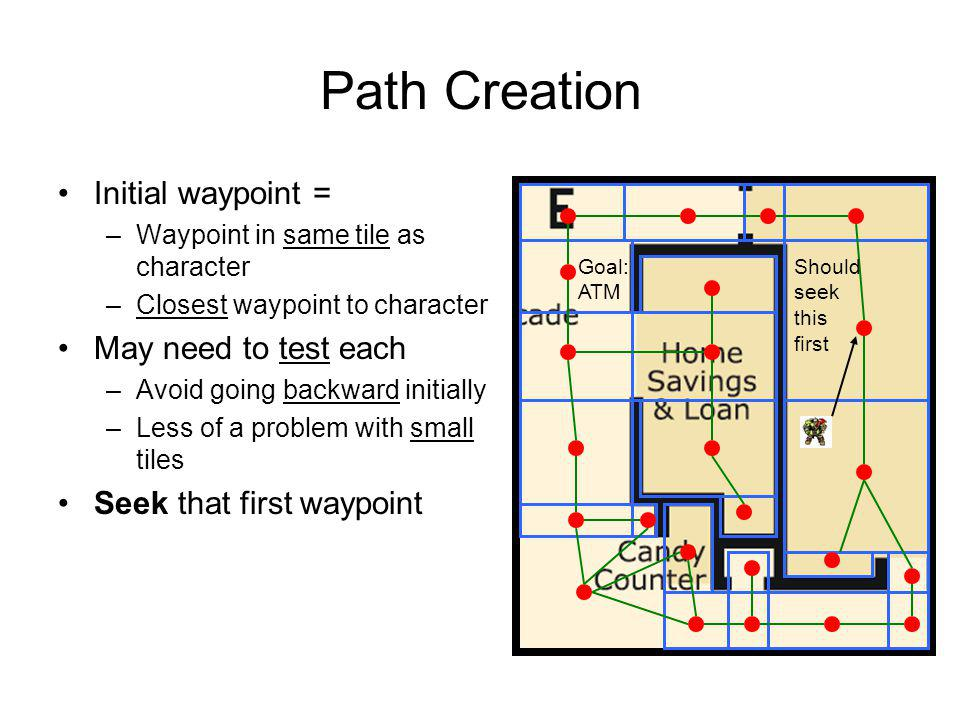 Path Creation Initial waypoint = –Waypoint in same tile as character –Closest waypoint to character May need to test each –Avoid going backward initia