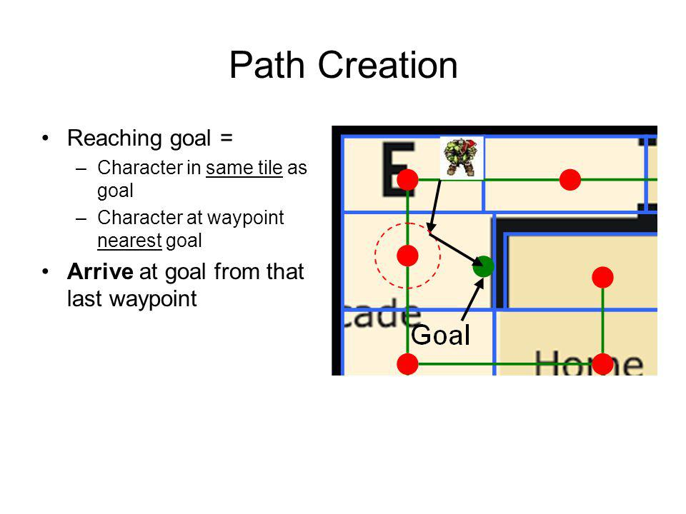 Path Creation Reaching goal = –Character in same tile as goal –Character at waypoint nearest goal Arrive at goal from that last waypoint