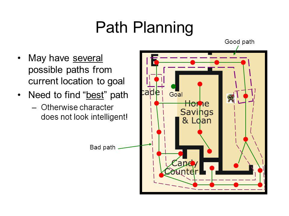 Path Planning May have several possible paths from current location to goal Need to find best path –Otherwise character does not look intelligent! Goa