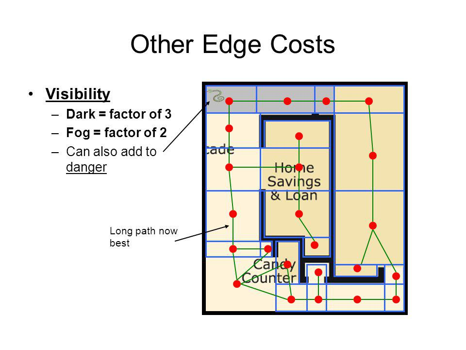 Other Edge Costs Visibility –Dark = factor of 3 –Fog = factor of 2 –Can also add to danger Long path now best