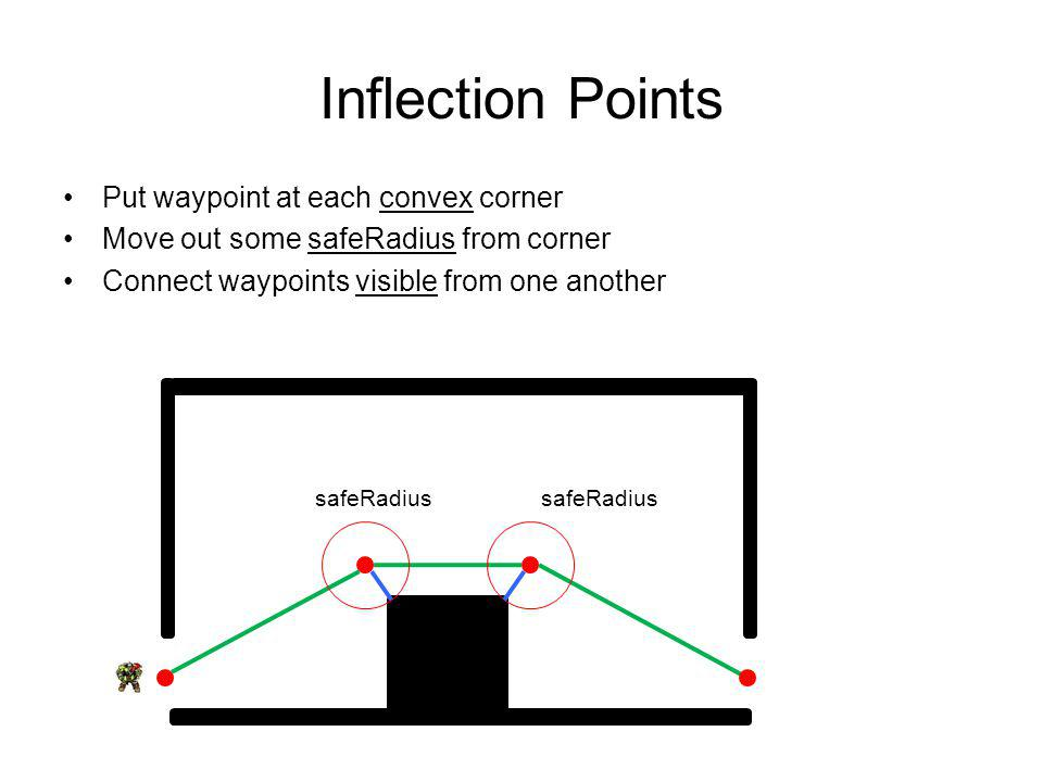 Inflection Points Put waypoint at each convex corner Move out some safeRadius from corner Connect waypoints visible from one another safeRadius