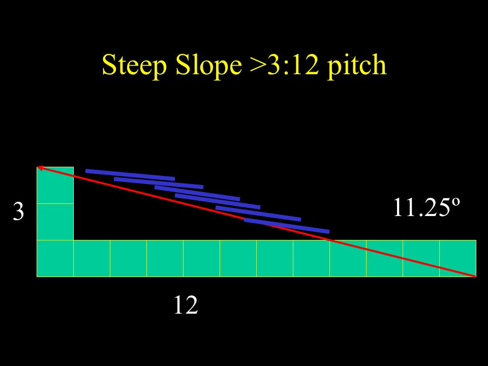 Steep Slope >3:12 pitch Drains quickly, Small overlapping units - Shingles Expansion and contraction and movement Water vapor vents