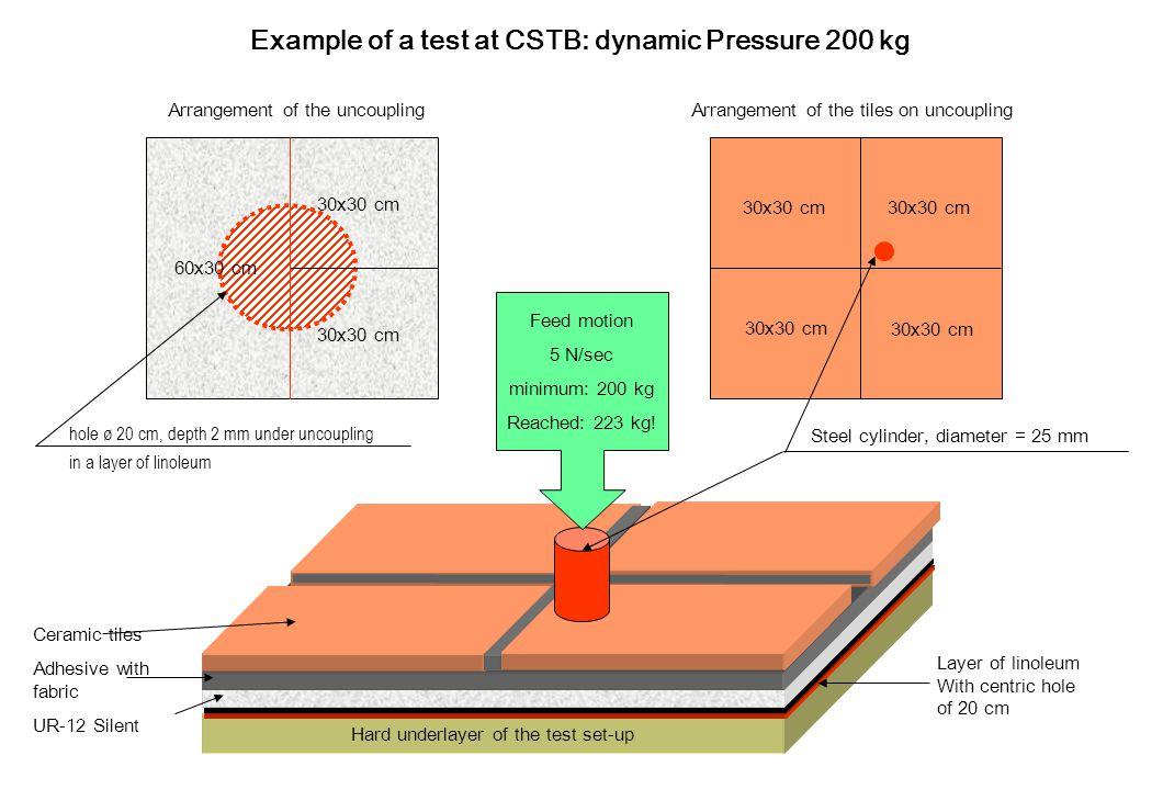 Hard underlayer of the test set-up Example of a test at CSTB: dynamic Pressure 200 kg Arrangement of the uncoupling 30x30 cm Arrangement of the tiles