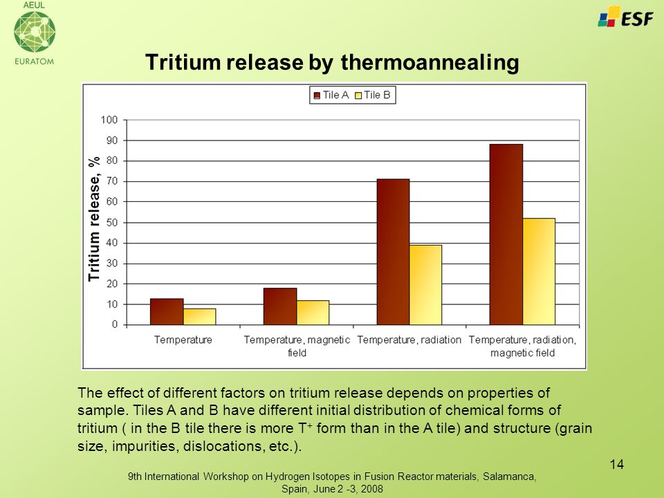 9th International Workshop on Hydrogen Isotopes in Fusion Reactor materials, Salamanca, Spain, June 2 -3, 2008 14 Tritium release by thermoannealing The effect of different factors on tritium release depends on properties of sample.