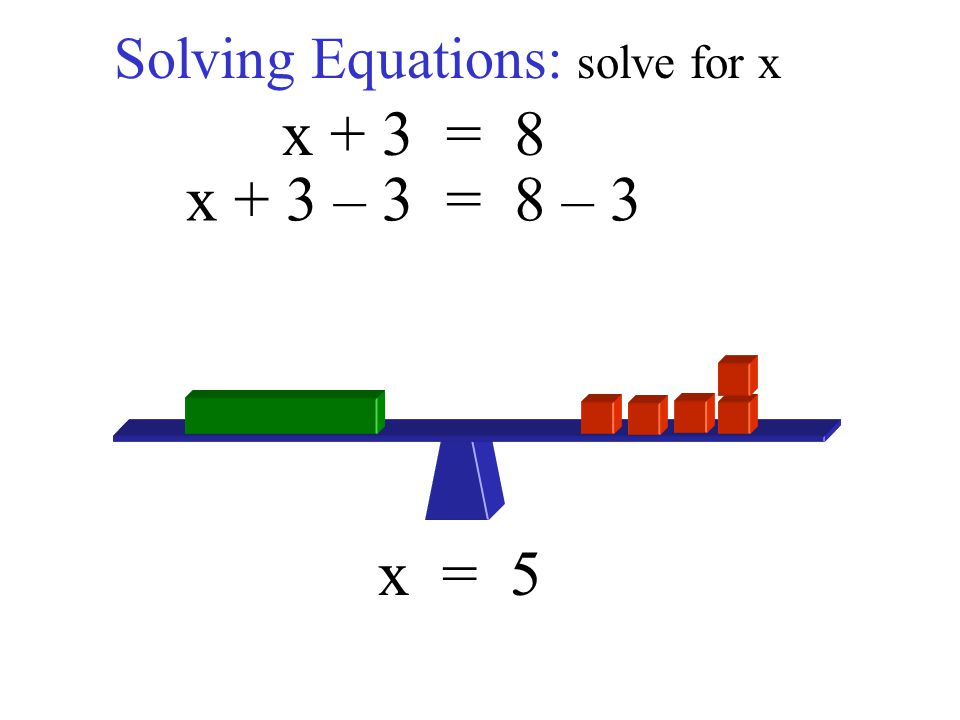 Solving Equations: solve for x x + 3 = 8 x + 3 – 3 = 8 – 3 x = 5
